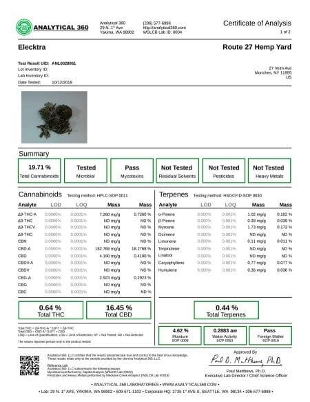 Certificate Of Analysis For Elektra Hemp Flower