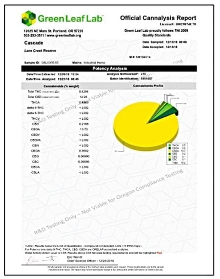 Cascade CBD Flower Lab test results